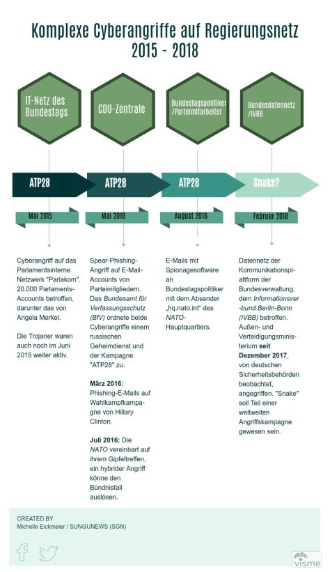 Komplexe Cyberangriffe auf Regierungsnetz – 2015 - 2018